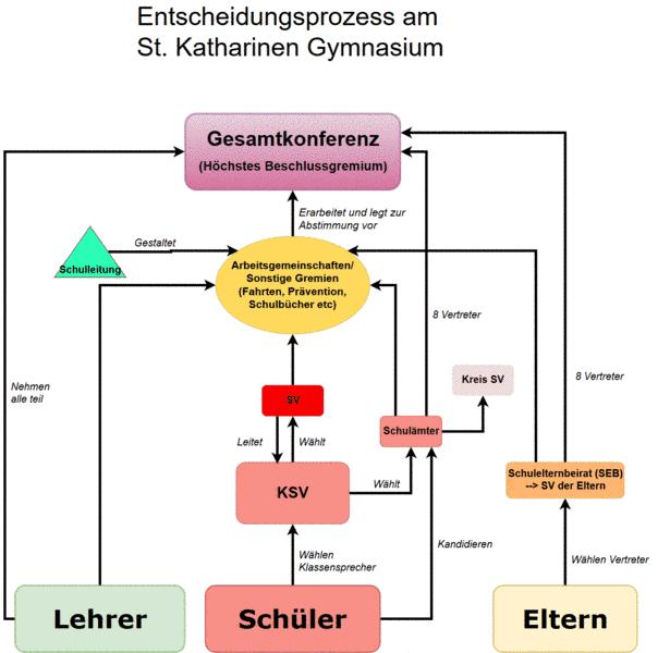 Entscheidungsprozess am Gymnasium zu St. Katharinen